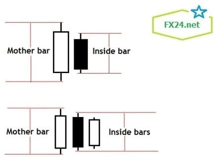 Dac-diem-cua-inside-bar-fx24-min