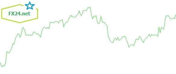 Xac-dinh-xu-huong-truc-tiep-bang-line-chart-min