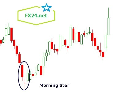do-thi-nen-morning-star-trong-thuc-te-1-fx24-min