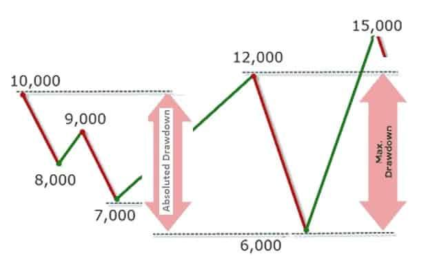 Drawdown-how-to-draw-drawdown-fx24